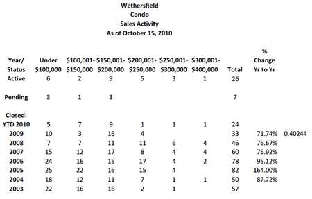 wethersfield singles Find the best cities and neighborhoods to live in connecticut for 2018 based on the areavibes livability score wethersfield, ct (city) population: 26,396.